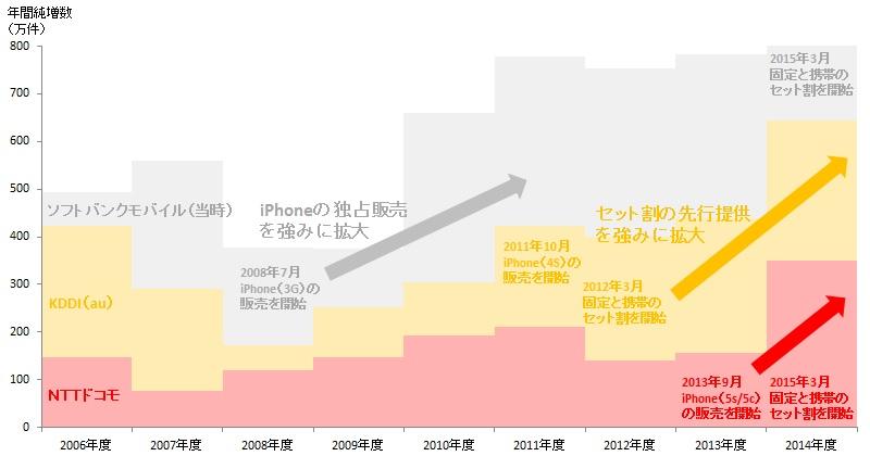 【悲報】携帯電話大手3社「アップル代理店」に成り下がる → ノルマ達成のためiPhoneを一生懸命に販売wwwwwwwwwwwwwのサムネイル画像