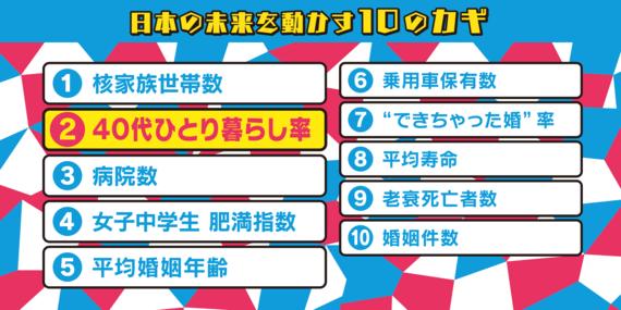 「ひとり暮らしの40代が日本を滅ぼす」NHKが暴露してネットで炎上にwwwwwwwwのサムネイル画像