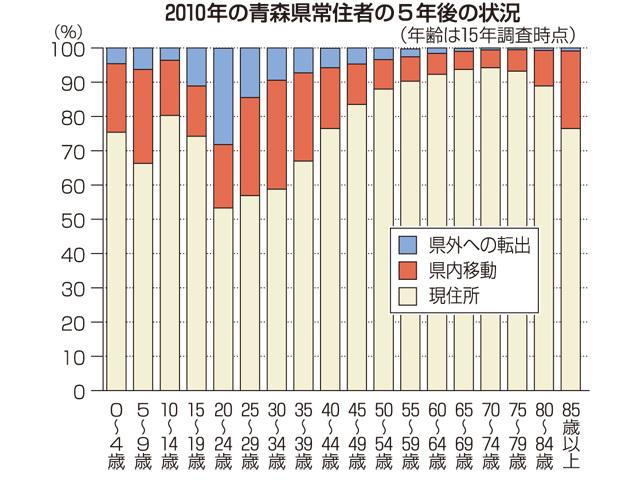 青森県「助けて!若者の30%が県外に逃げちゃうの!」のサムネイル画像