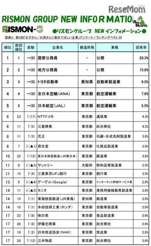 【ランキング】子・孫に勤めてほしい企業 → 5位「JAL」4位「ANA」3位「トヨタ自動車」のサムネイル画像