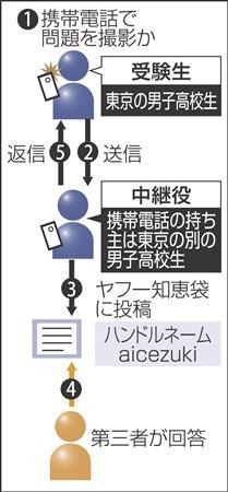 カンニングのaicezukiは東京の男子高校生2人関与、1人は外で中継のサムネイル画像