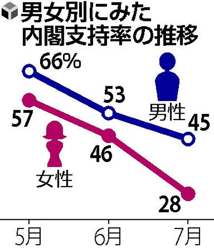 【世論調査】安倍内閣支持率更に下落! 支持率の男女差もすごいwwwwwwwwwのサムネイル画像