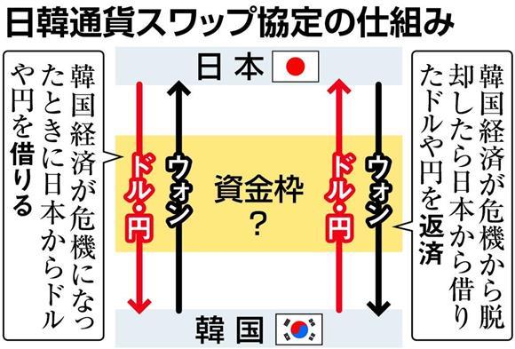 日本「通貨スワップ協議停止するよ?」韓国「遺憾に思う」のサムネイル画像