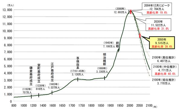 【衝撃】「人口が減ると経済はマイナス成長」→ 間違いでしたwwwwwwwwwwwwwwのサムネイル画像