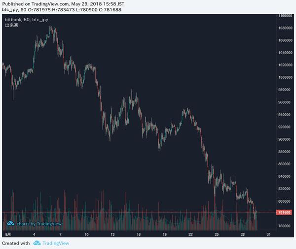 【仮想通貨】ビットコイン、尋常じゃないレベルで大暴落へwwwwwwwwwwwwwwのサムネイル画像