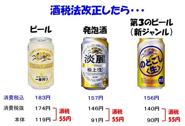 【衝撃】政府、酒税法改正で「酒の安売り」を規制した結果wwwwwwwwwwwwwwwのサムネイル画像