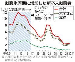 【速報】日本政府、ついに氷河期世代を「集中支援」へ!!!→ その内容がwwwwwwwwwwwwwwwwwのサムネイル画像