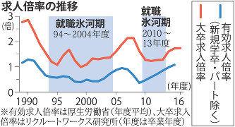 【衝撃】日本政府「氷河期世代を雇えば、報酬を出すぞ!!!」→ その内容がwwwwwwwwwwwwwwwwww