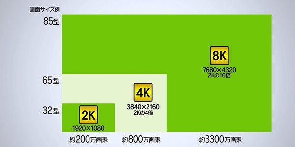 【衝撃】テレビの「4K8K」衛星放送、ついにスタート!!!画質良すぎ地獄へwwwwwwwwwwwwwwwwwwwのサムネイル画像
