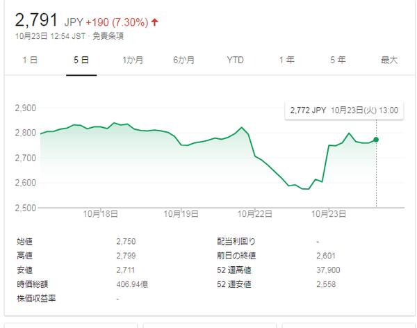 日本車両の株価   Google 検索