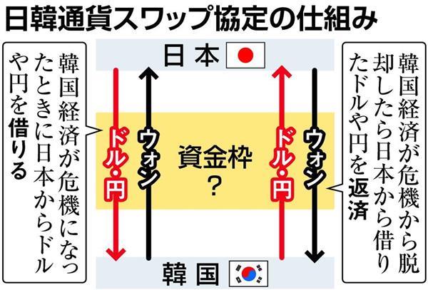 【衝撃】「日中通貨スワップ」ついに再開へ!!!!一方、韓国はというとwwwwwwwwwwwwwwwwwwのサムネイル画像