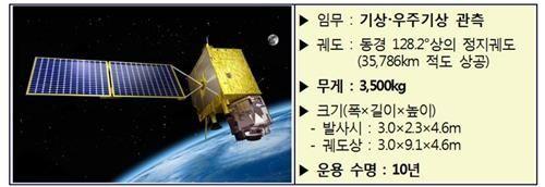 【衝撃】韓国、「気象衛星」を打ち上げへ!!!→ その名前がwwwwwwwwwwwwwwwwwのサムネイル画像