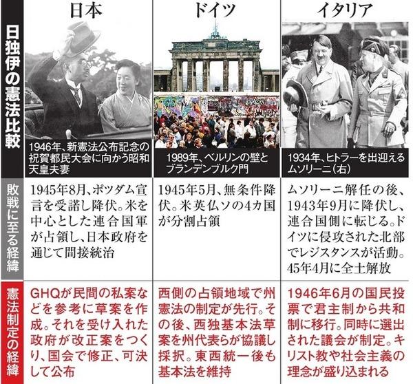 "【悲報】朝日新聞「日本は""憲法改正""できない…」→その理由がwwwwwwwwwwwwwwwwwwwwwのサムネイル画像"