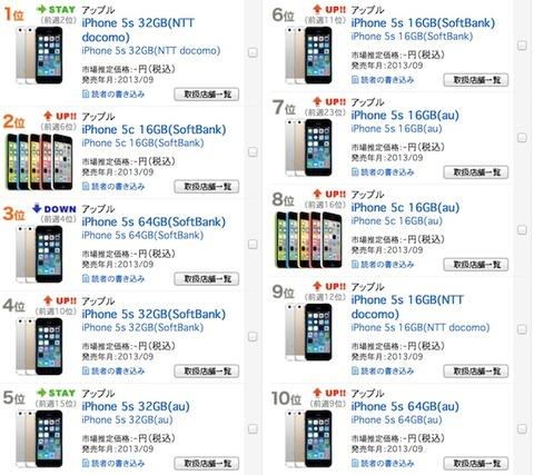 携帯売れ筋トップ10がすべてiPhoneで埋め尽くされるのサムネイル画像