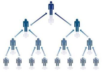 ピラミッド組織