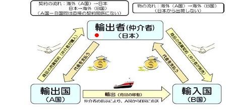 3国貿易(仲介貿易)の流れ、