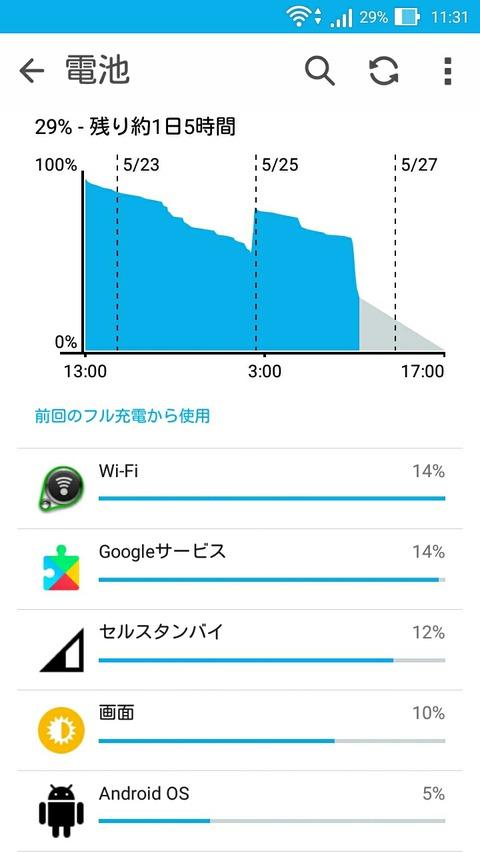 ZenfoneMax 残量29% 残り1日5時間