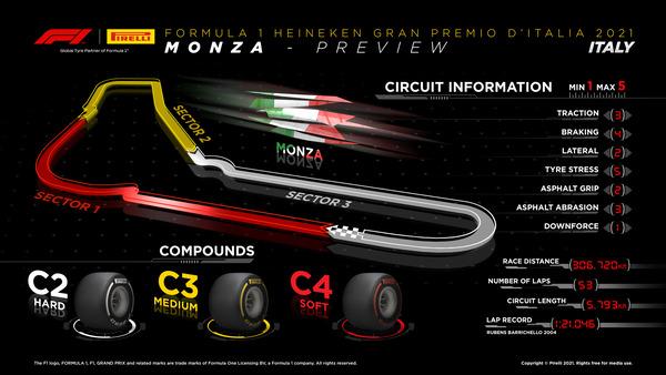 2021年F1 イタリアGPのタイヤ・コンパウンド