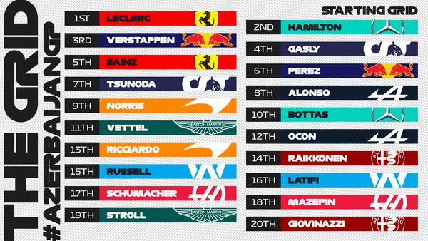 2021年F1アゼルバイジャンGP スターティング・グリッド