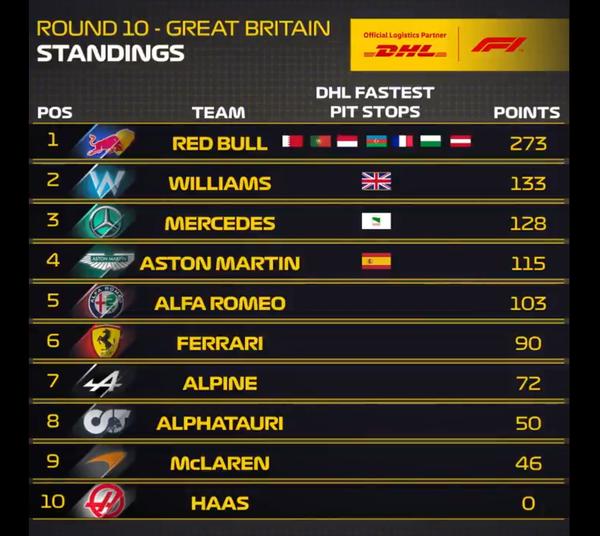 2021年F1最速ピットストップ チーム別ポイント・ランキング