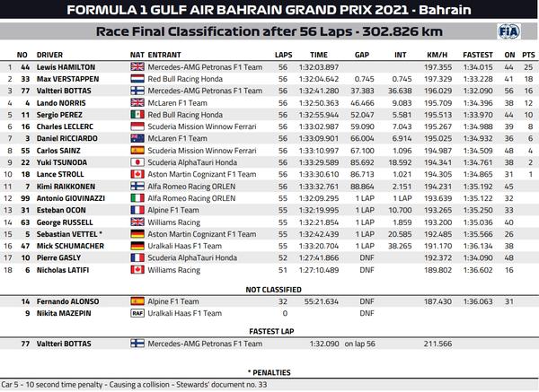 2021年F1第1戦バーレーンGP決勝レース