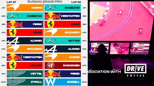 ロシアGPをひっくり返した6周とボタスがハミルトン優勝に重要な役割を紐解く