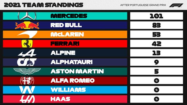 F1ポイントランキング 第3戦ポルトガルGP:2021年F1ランキング - F1コンストラクターズ・ランキング