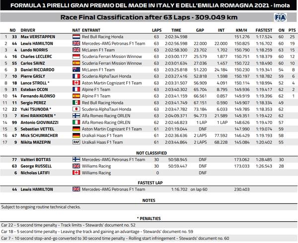 021年F1第2戦エミリア・ロマーニャGP決勝レース