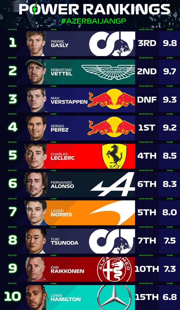 F1パワーランキング 2021年第6戦アゼルバイジャンGP