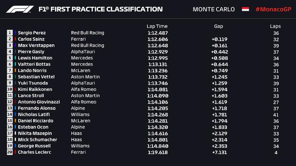 2021年F1第5戦モナコGPフリー走行1回目