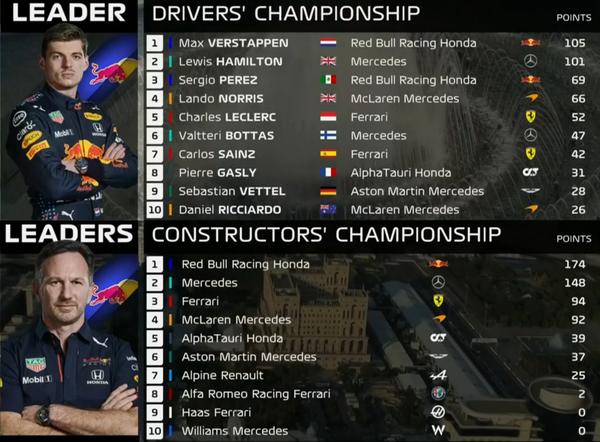 F1ポイントランキング 第6戦アゼルバイジャンGP:2021年F1ランキング - F1ドライバーズ・ランキング / F1コンストラクターズ・ランキング