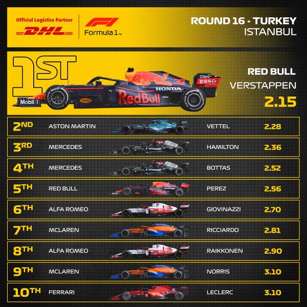 2021年F1トルコGP 最速ピットストップ・トップ10