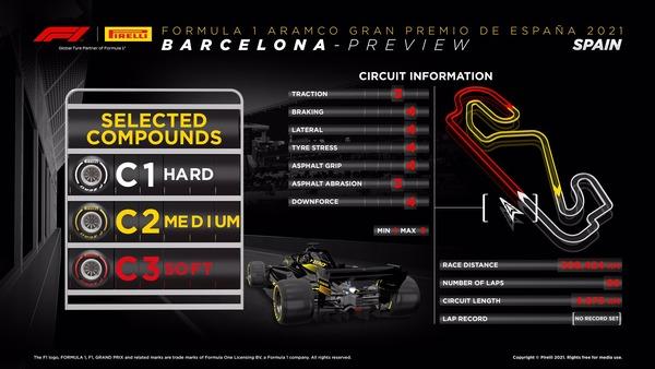 2021年F1スペインGPのタイヤ・コンパウンド