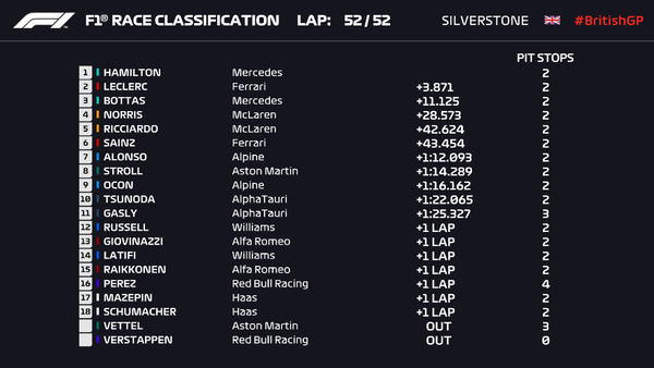 2021年F1第10戦イギリスGP決勝レース