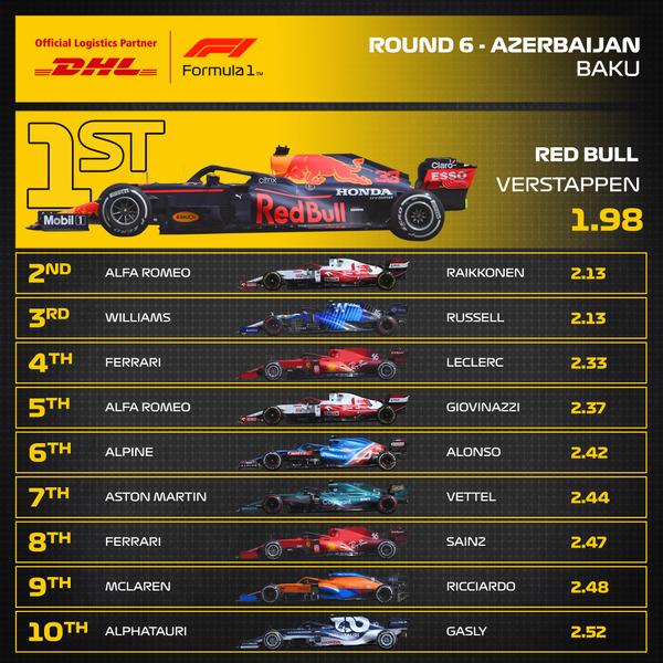 2021年F1アゼルバイジャンGP 最速ピットストップ・トップ10