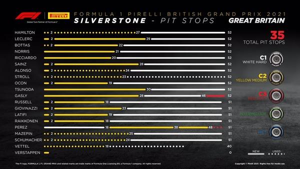 タイヤ履歴:2021年F1イギリスGP決勝レース