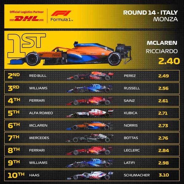 2021年F1イタリアGP 最速ピットストップ・トップ10