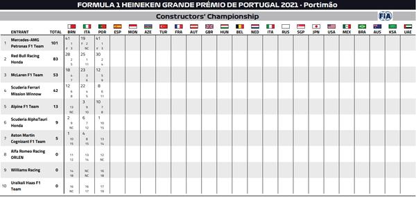 2021年F1コンストラクターズ・ランキング / 第3戦ポルトガルGP