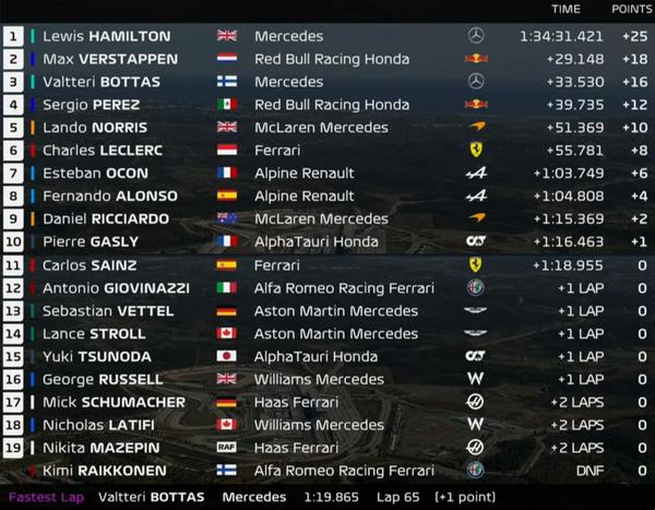 2021年F1第3戦ポルトガルGP決勝レース