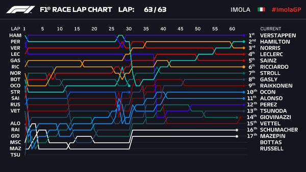 ラップチャート:2021年F1エミリア・ロマーニャGP