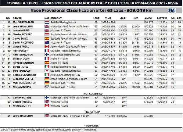 2021年F1第2戦エミリア・ロマーニャGP決勝レース