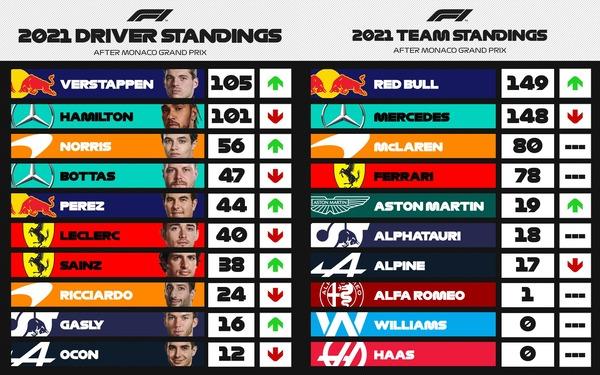 F1ポイントランキング 第5戦モナコGP:2021年F1ランキング - F1ドライバーズ・ランキング / F1コンストラクターズ・ランキング