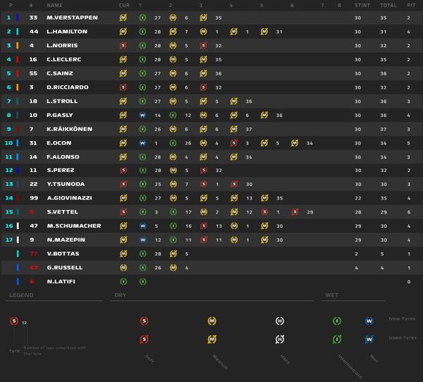 タイヤ履歴:2021年F1エミリア・ロマーニャGP