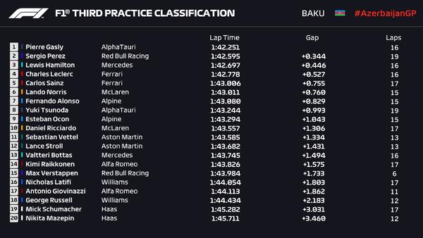 2021年F1第6戦アゼルバイジャンGPフリー走行3回目