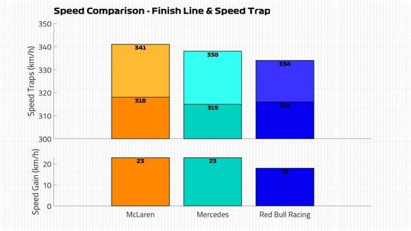 マクラーレン メルセデス レッドブルの速度比較:フィニッシュラインとスピード・トラップ:2021年F1イタリアGP