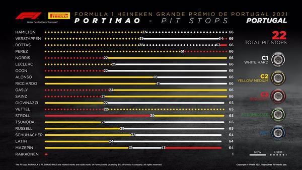 タイヤ履歴:2021年F1ポルトガルGP