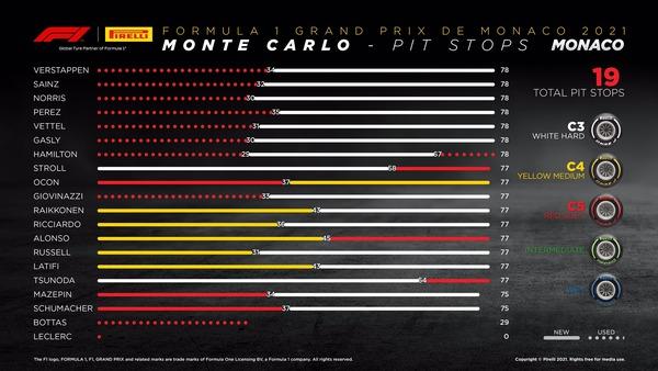 タイヤ履歴:2021年F1第5戦モナコGP決勝レース