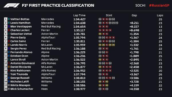 2021年F1第15戦ロシアGPフリー走行1回目