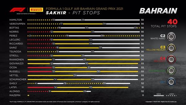 タイヤ履歴:2021年F1第1戦バーレーンGP決勝レース