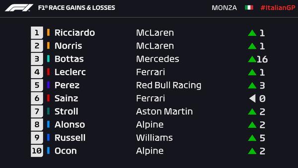 トップ10の内9人がスタートより順位を上げている:2021年F1イタリアGP  168